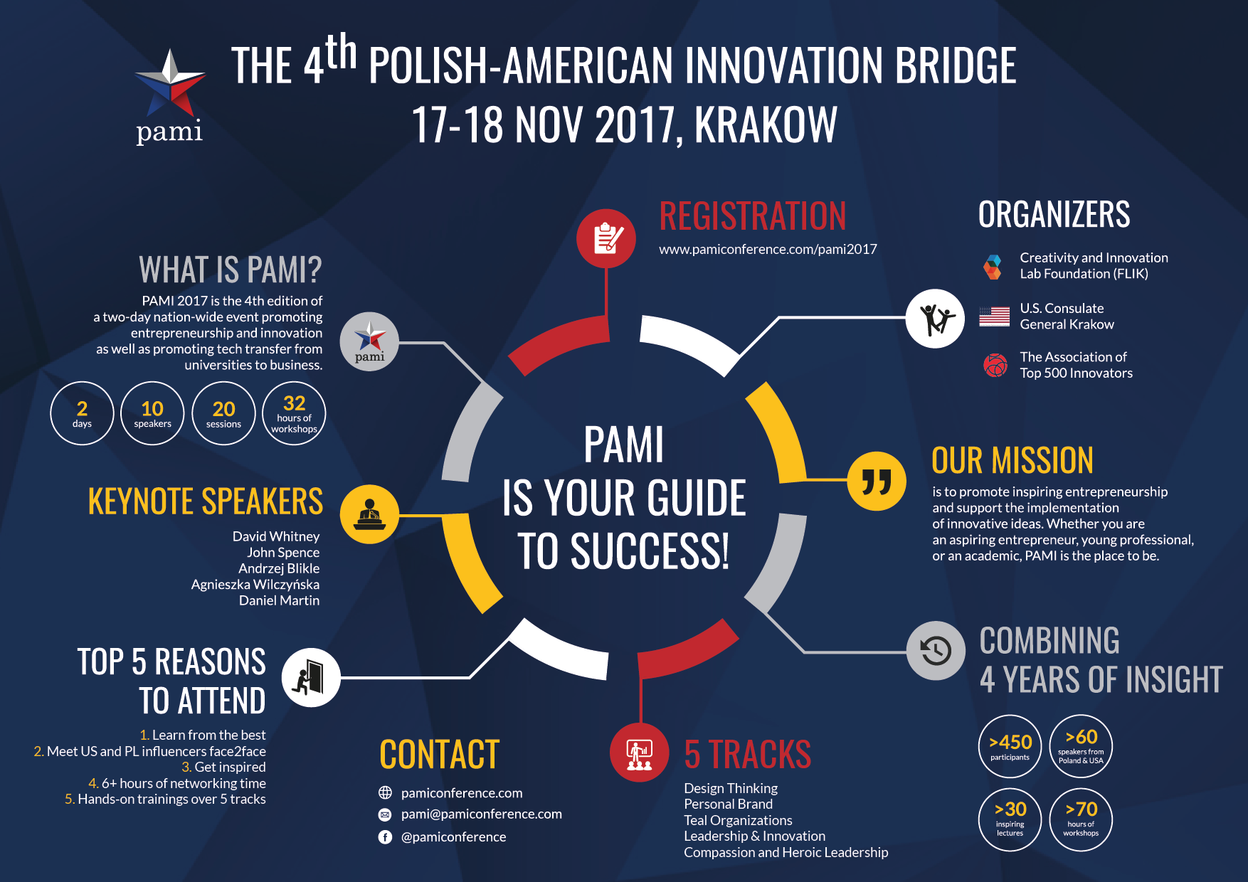 miniatura 17-18.11 Polsko-Amerykański Most Innowacji (PAMI) 2017
