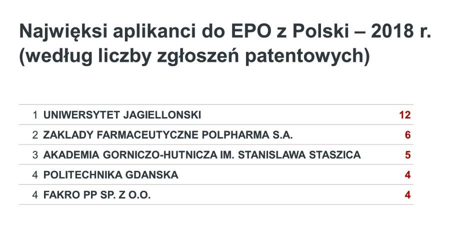 Najwięksi aplikancji do EPO z Polski w 2018 roku (wg liczby zgłoszeń patentowych) - UJ na pierwszym miejscu - 12 zgłoszeń