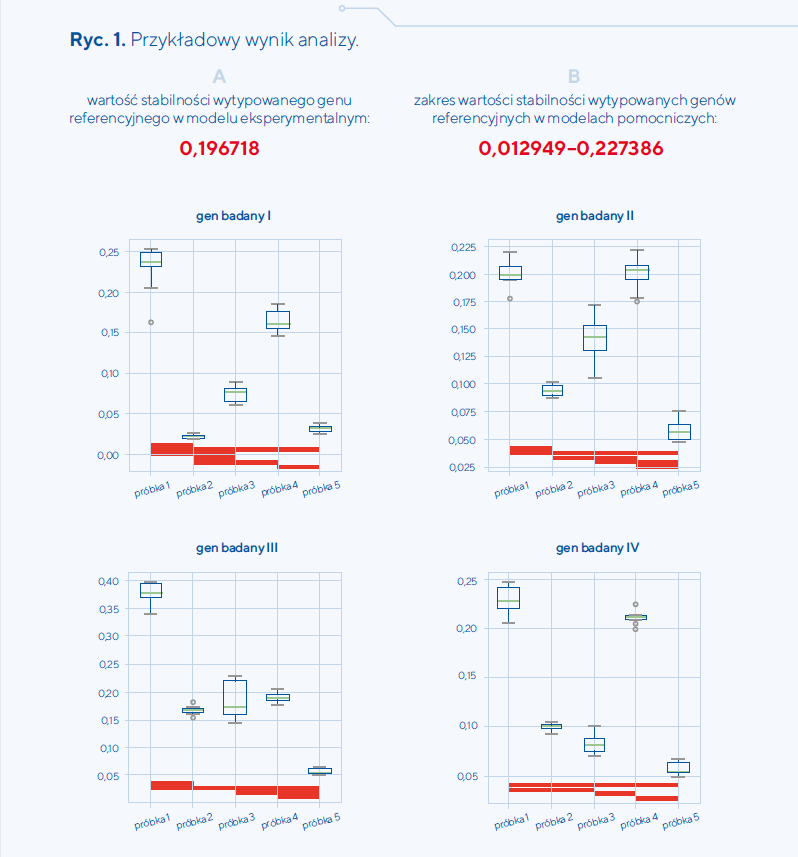przykładowe wyniki analizy przedstawione na wykresach